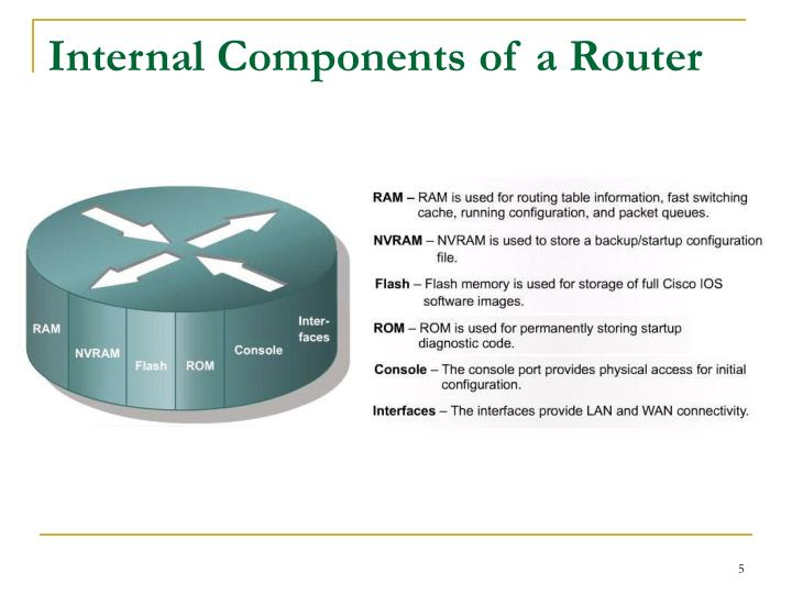 Internal Components of a Router