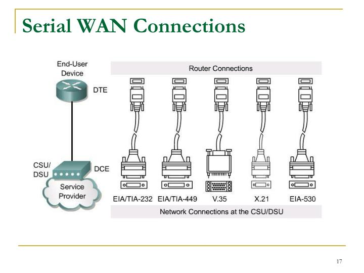 Serial WAN Connections