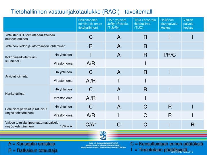 Tietohallinnon vastuunjakotaulukko (RACI) - tavoitemalli