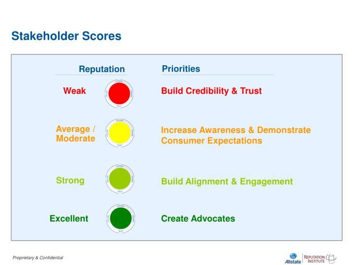Stakeholder Scores