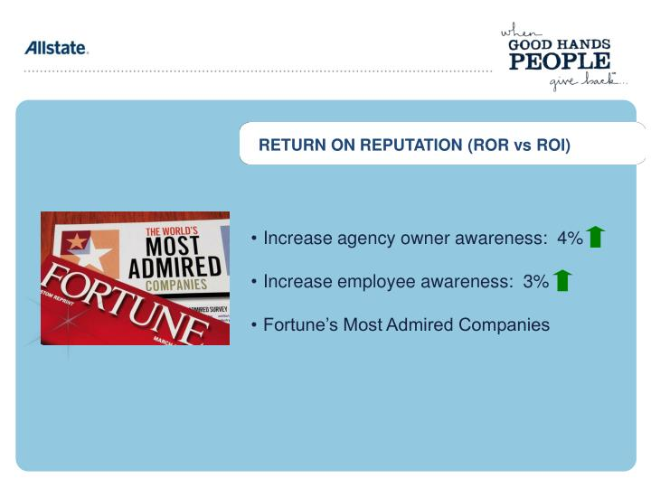 RETURN ON REPUTATION (ROR vs ROI)
