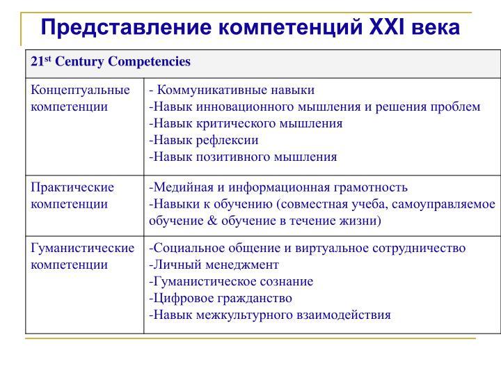 Представление компетенций