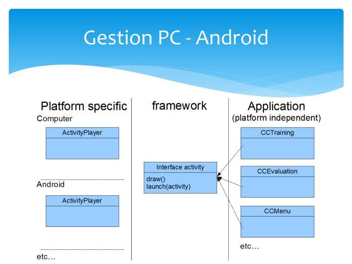 Gestion PC -