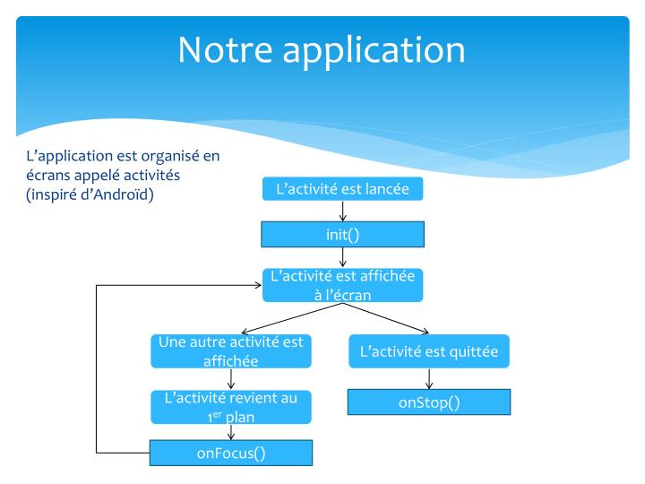 Notre application