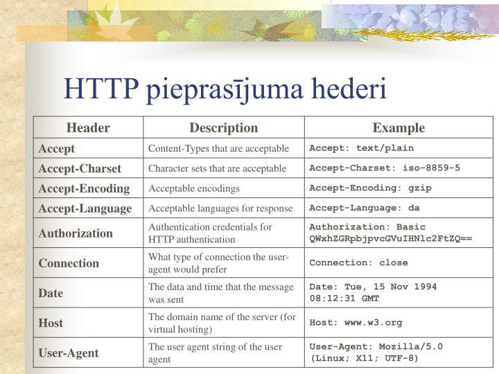 HTTP pieprasījuma hederi