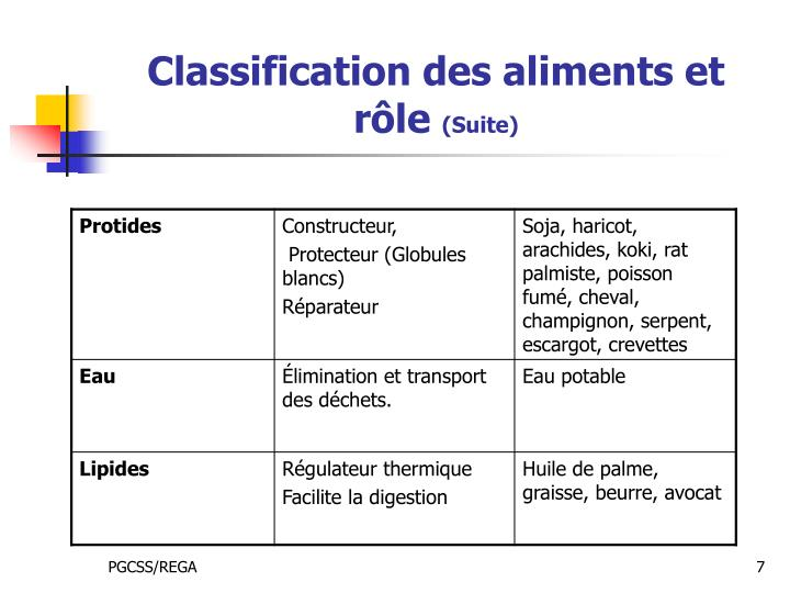 Classification des aliments et rôle