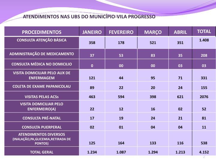 ATENDIMENTOS NAS UBS DO MUNICÍPIO-VILA PROGRESSO