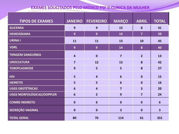 EXAMES SOLICITADOS PELO MÉDICO PSF II-CLINICA DA MULHER