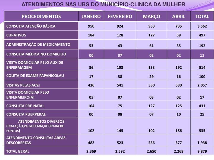 ATENDIMENTOS NAS UBS DO MUNICÍPIO-CLINICA DA MULHER