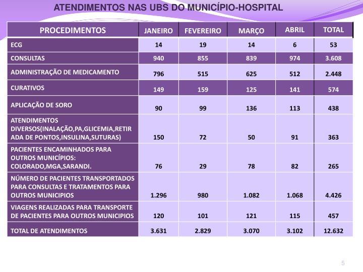 ATENDIMENTOS NAS UBS DO MUNICÍPIO-HOSPITAL