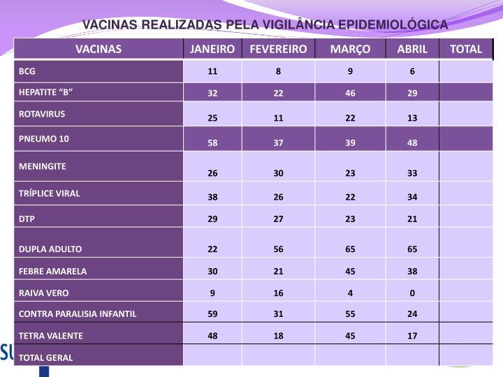 VACINAS REALIZADAS PELA VIGILÂNCIA EPIDEMIOLÓGICA