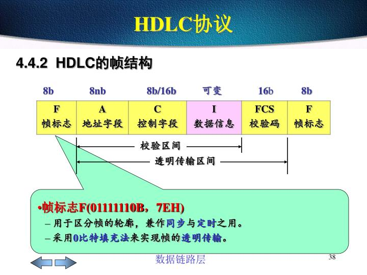4.4.2  HDLC