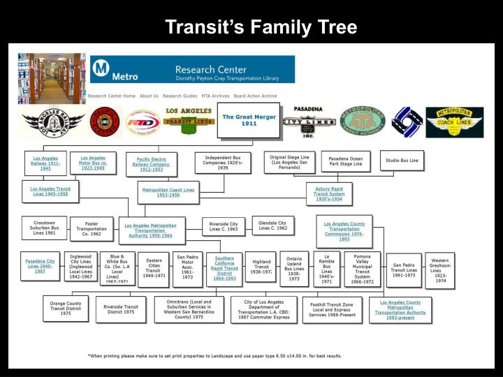 Transit's Family Tree