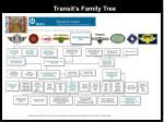 transit s family tree