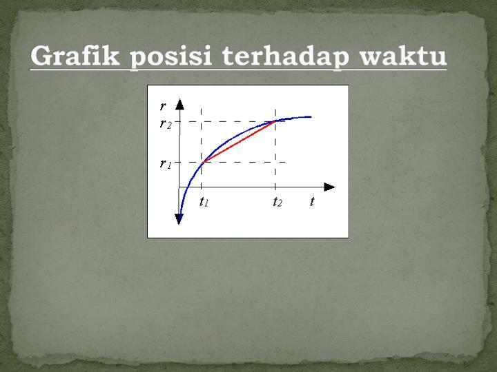 Grafik posisi terhadap waktu