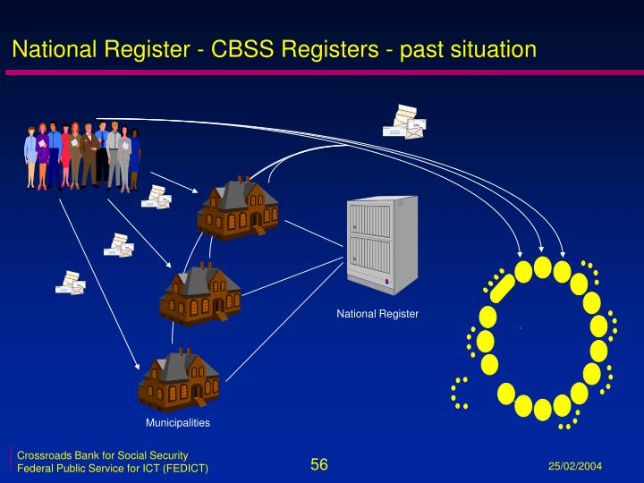 National Register - CBSS Registers - past situation