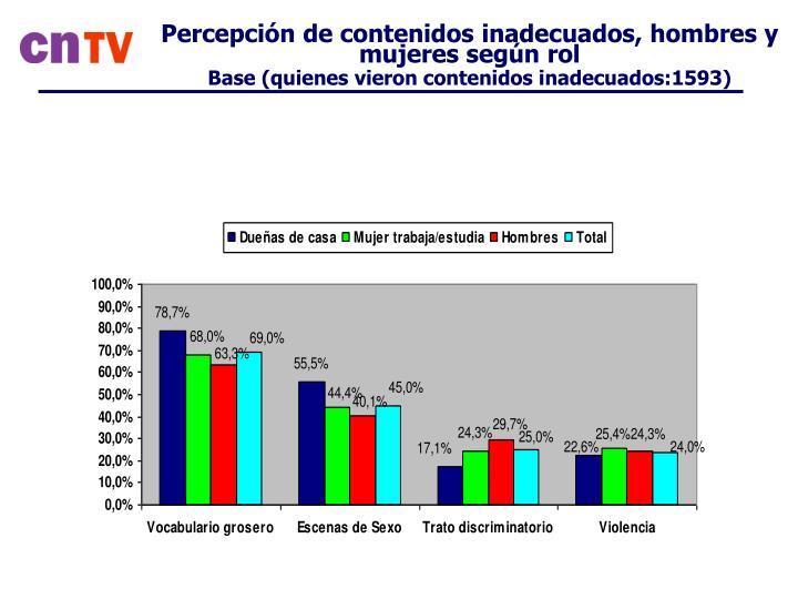 Percepción de contenidos inadecuados, hombres y mujeres según rol