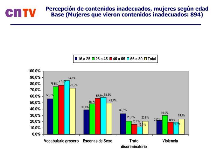 Percepción de contenidos inadecuados, mujeres según edad