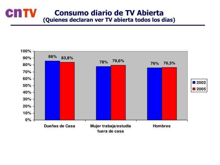 Consumo diario de TV Abierta