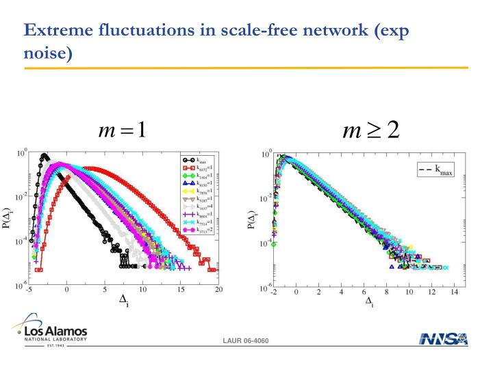 Extreme fluctuations in scale-free network (exp noise)
