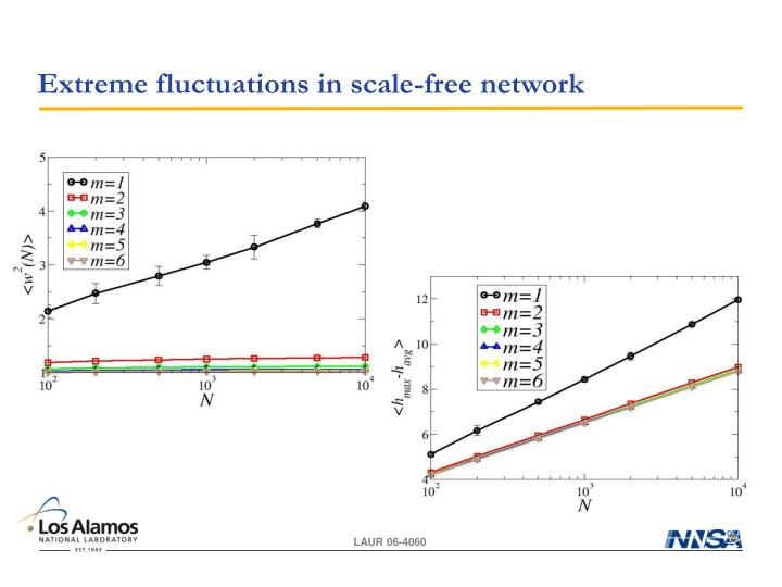 Extreme fluctuations in scale-free network