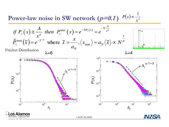 Power-law noise in SW network (