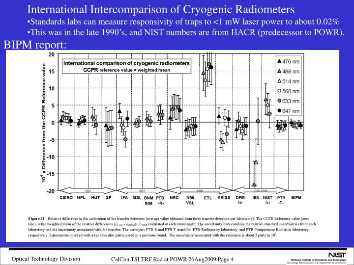 International Intercomparison of Cryogenic Radiometers