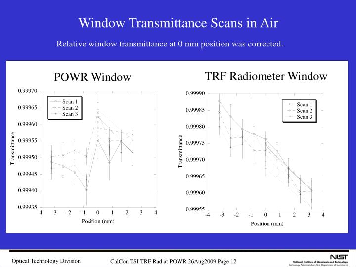 Window Transmittance Scans in Air
