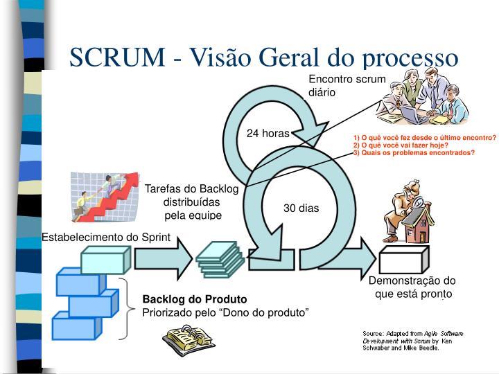 SCRUM - Visão Geral do processo