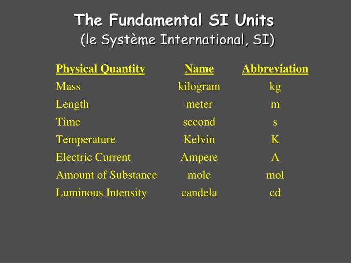 The Fundamental SI Units