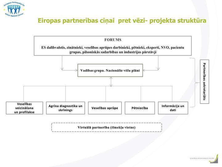 Eiropas partnerības