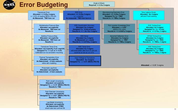 Error Budgeting