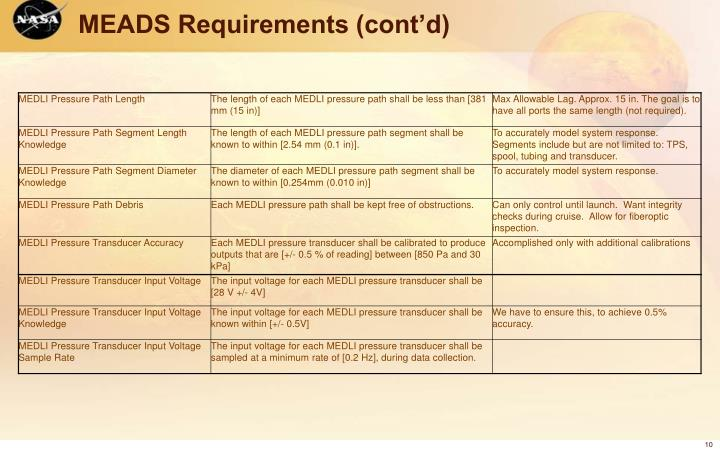 MEADS Requirements (cont'd)