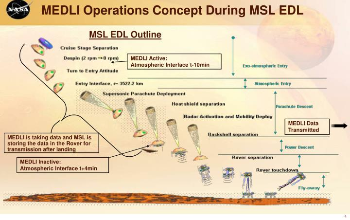 MEDLI Operations Concept During MSL EDL