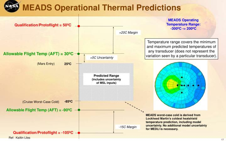 MEADS Operational Thermal Predictions