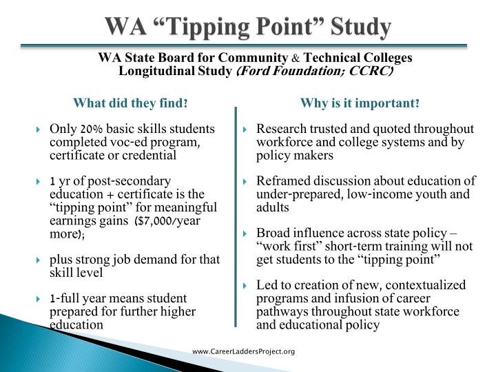"WA ""Tipping Point"" Study"
