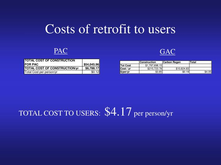 Costs of retrofit to users