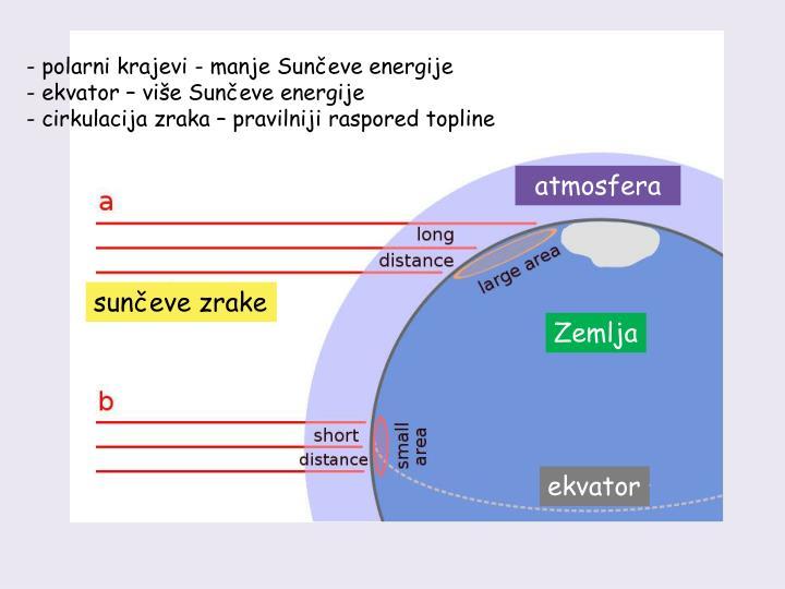 polarni krajevi - manje Sunčeve energije