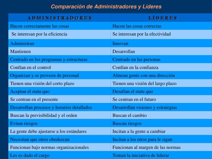 Comparación de Administradores y Líderes