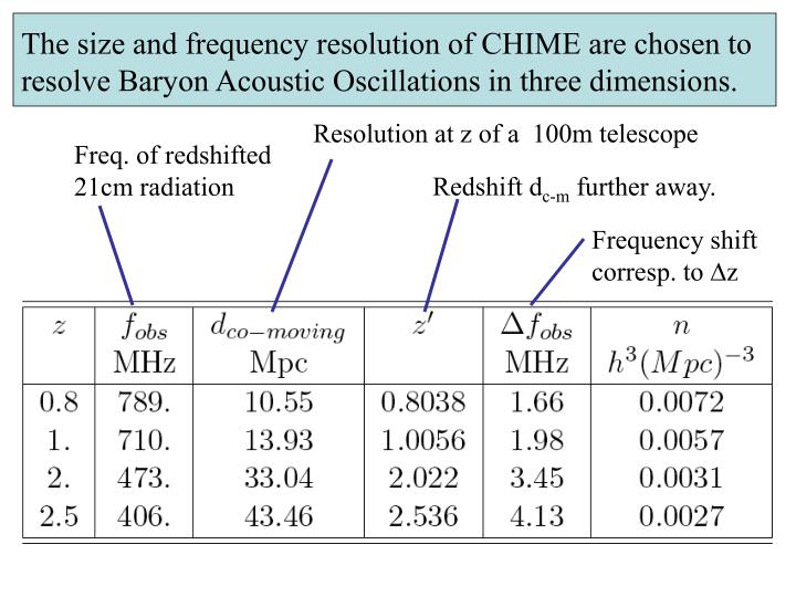 The size and frequency resolution of CHIME are chosen to resolve Baryon Acoustic Oscillations in three dimensions.