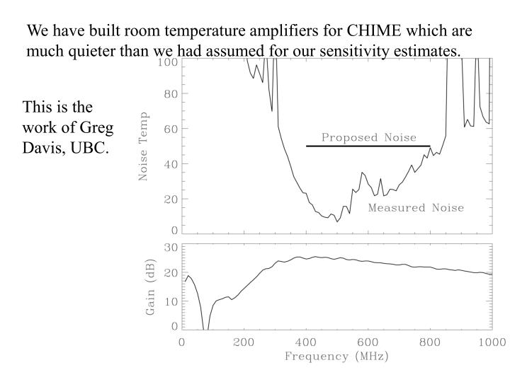 We have built room temperature amplifiers for CHIME which are much quieter than we had assumed for our sensitivity estimates.