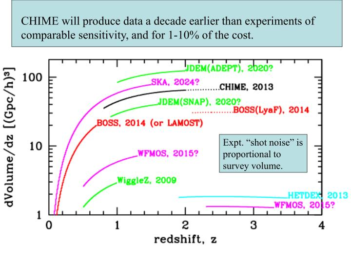 CHIME will produce data a decade earlier than experiments of comparable sensitivity, and for 1-10% of the cost.