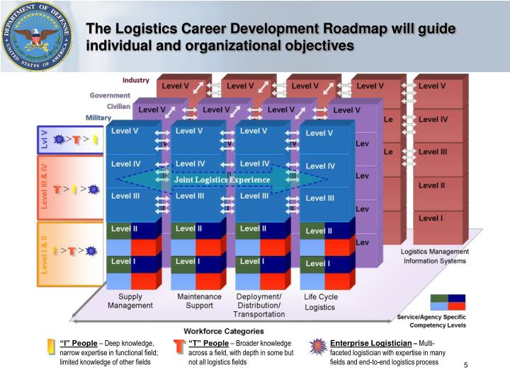 The Logistics Career Development Roadmap will guide individual and organizational objectives