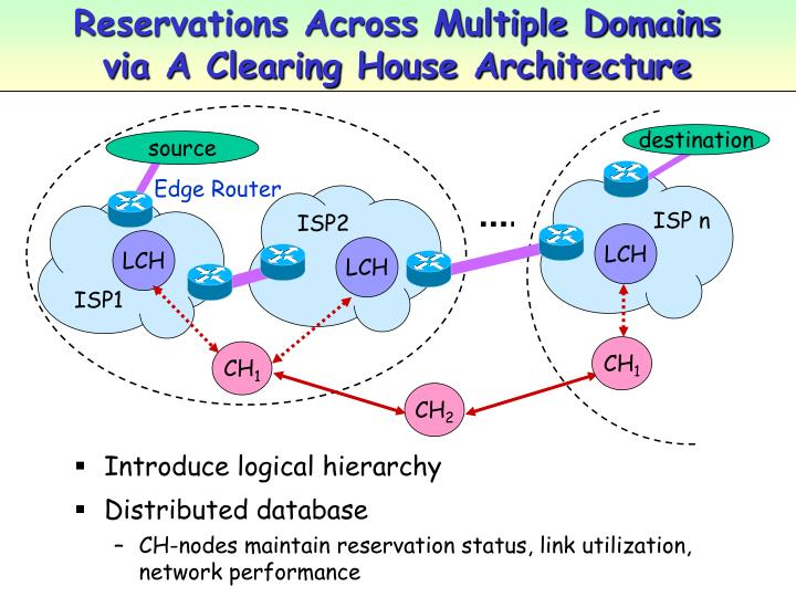 Reservations Across Multiple Domains