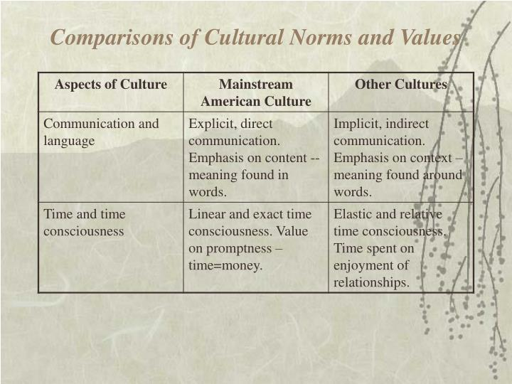 Comparisons of Cultural Norms and Values