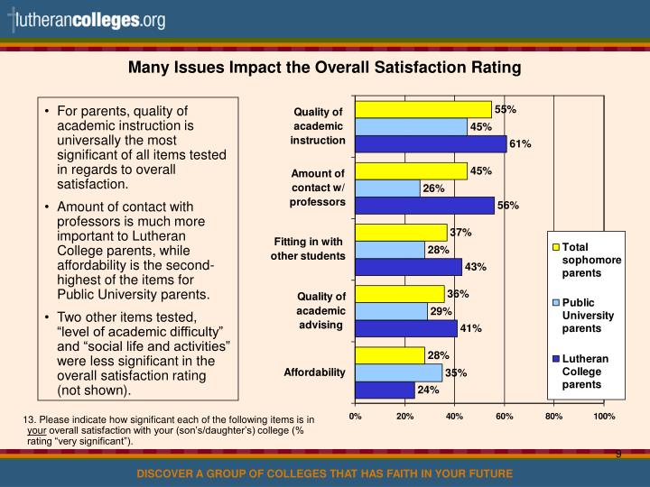 Many Issues Impact the Overall Satisfaction Rating