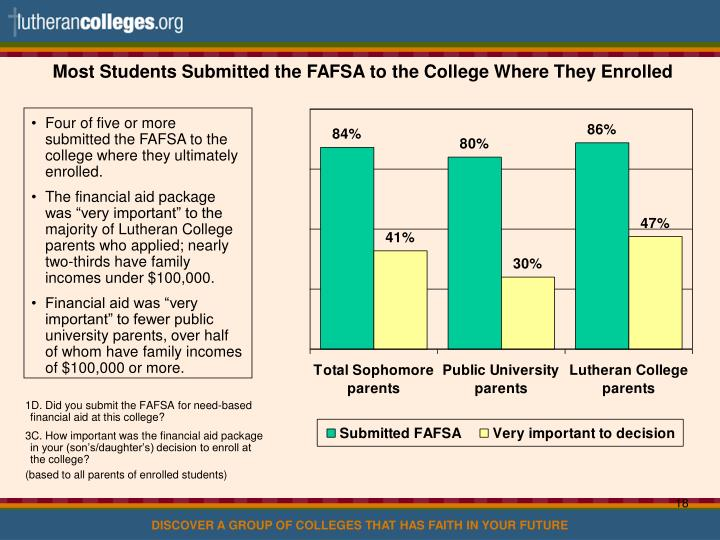 Most Students Submitted the FAFSA to the College Where They Enrolled