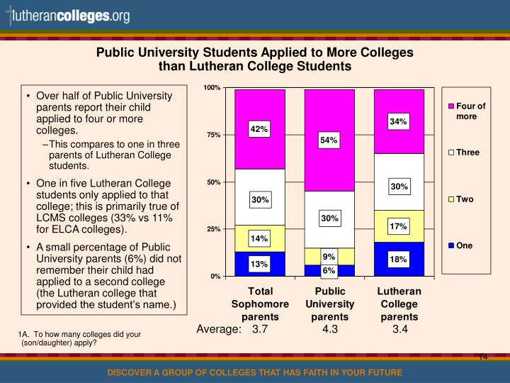 Public University Students Applied to More Colleges