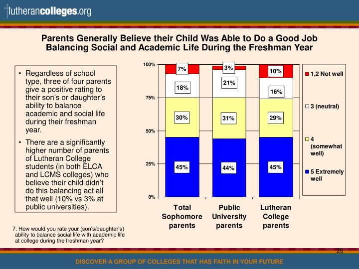 Parents Generally Believe their Child Was Able to Do a Good Job Balancing Social and Academic Life During the Freshman Year
