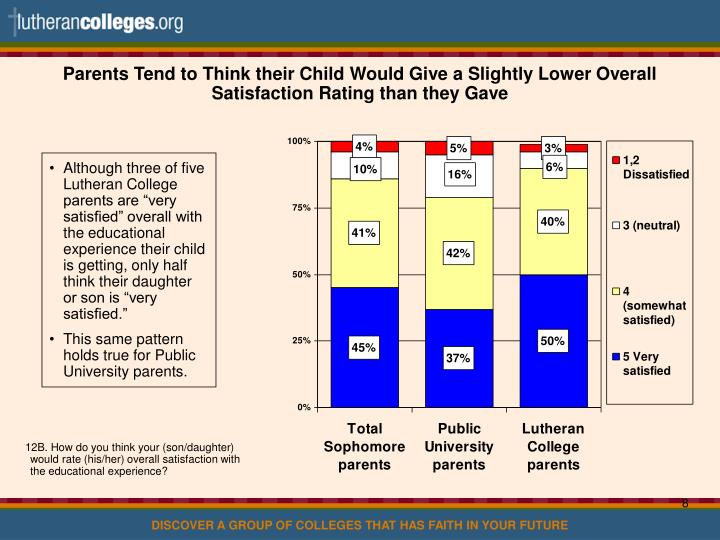 Parents Tend to Think their Child Would Give a Slightly Lower Overall Satisfaction Rating than they Gave